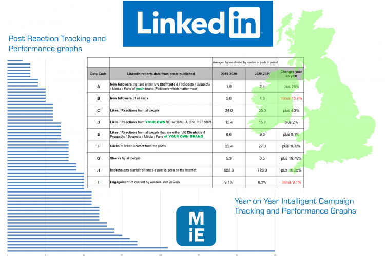 Linkedin Analytics converted into useable reports that people can quickly understand and act upon